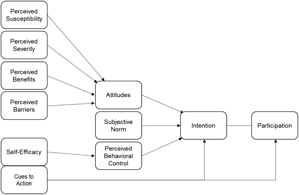 Health Belief Model And Theory Of Planned Behavior A Theoretical Approach For Enhancing Lower Extremity Injury Prevention Program Participation In International Journal Of Athletic Therapy And Training Volume 23 Issue 1 2018
