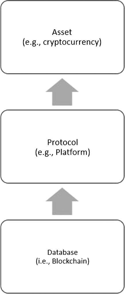 The Blockchain Phenomenon: Conceptualizing Decentralized