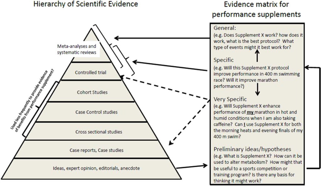 Methodologies for Investigating Performance Changes With Supplement