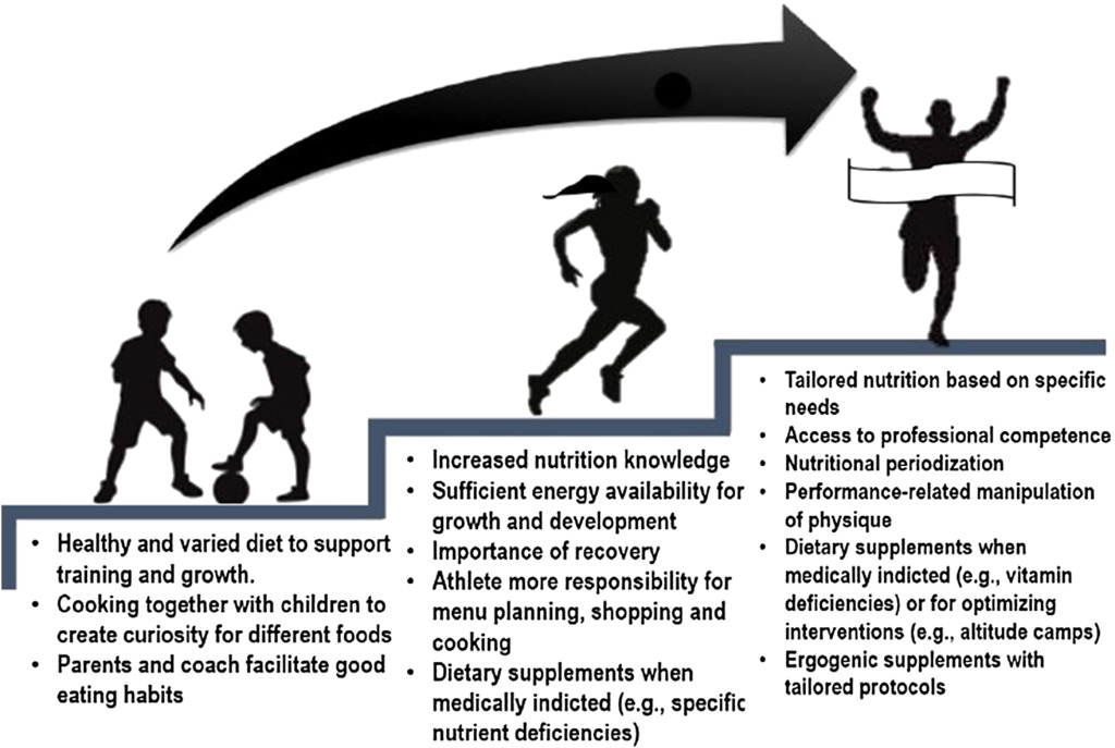 Athletes and Supplements: Prevalence and Perspectives in