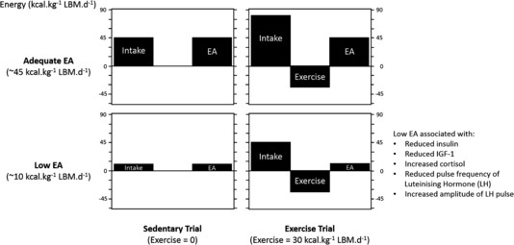 Pitfalls of Conducting and Interpreting Estimates of Energy