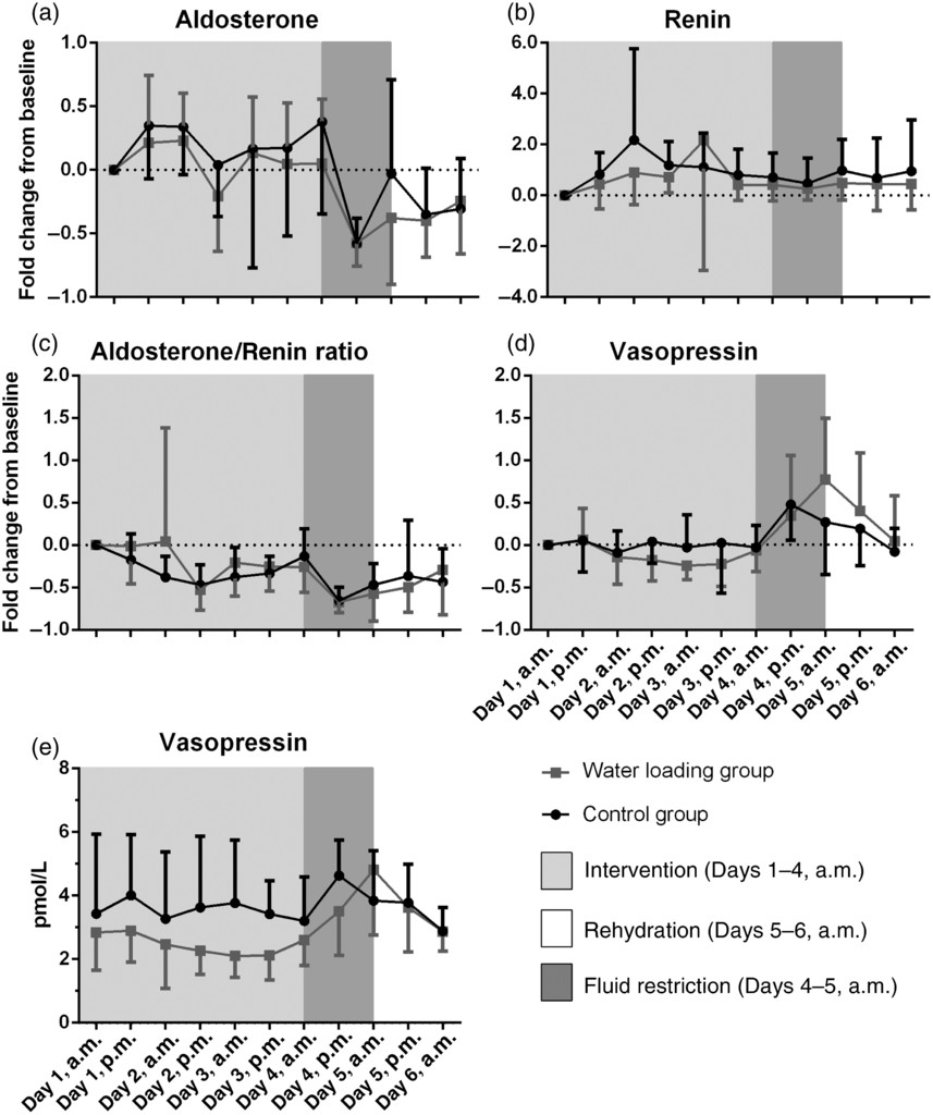 The Effect Of Water Loading On Acute Weight Loss Following Fluid