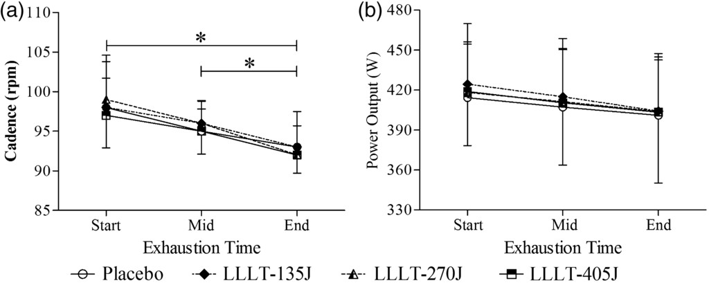 Improvement of Performance and Reduction of Fatigue With Low-Level on