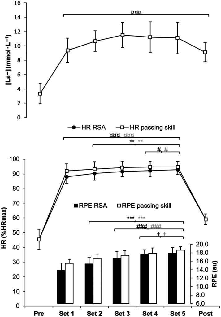 Effect of Prior Fatiguing Sport-Specific Exercise on Field
