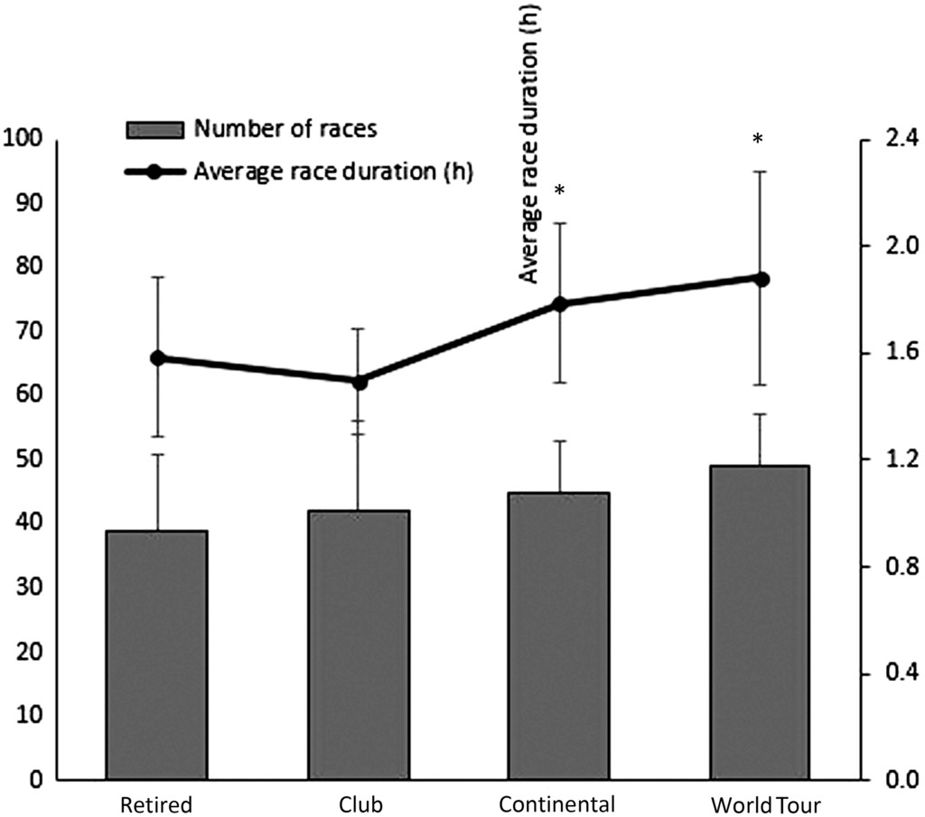 Training, Performance, and Physiological Predictors of a