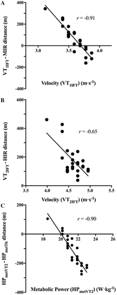 Differences Between Relative and Absolute Speed and Metabolic