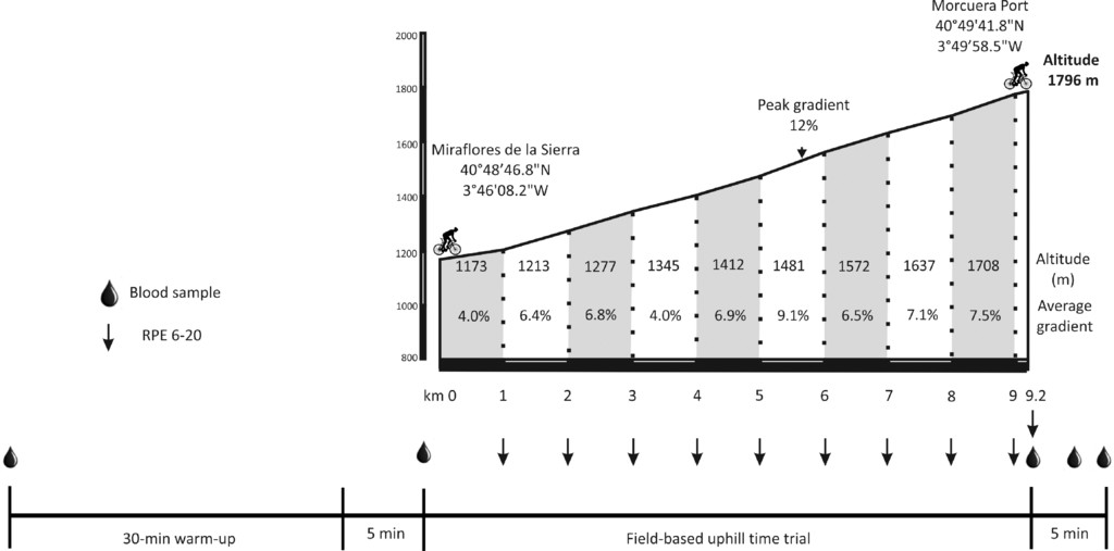 Physiological Profile of an Uphill Time Trial in Elite