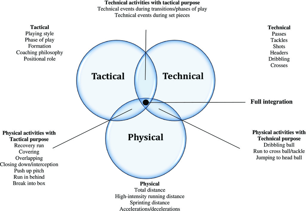 Are Current Physical Match Performance Metrics in Elite Soccer Fit