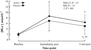 Reduced Fatigue in Passive Versus Active Recovery: An Examination of
