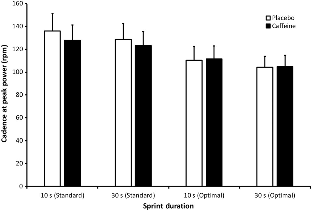 Caffeine and Sprint Cycling Performance: Effects of Torque