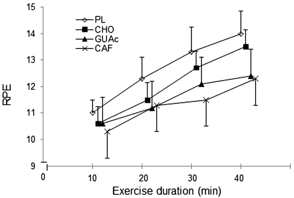 Effects of Carbohydrate, Caffeine, and Guarana on Cognitive