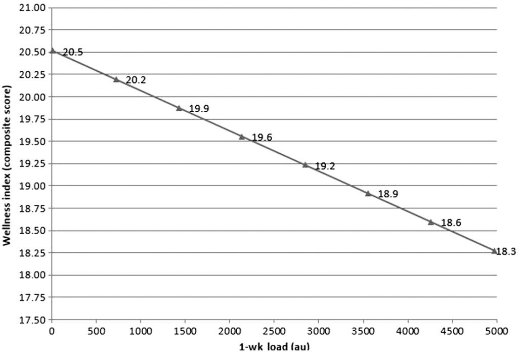 A Prospective Cohort Study of Load and Wellness (Sleep