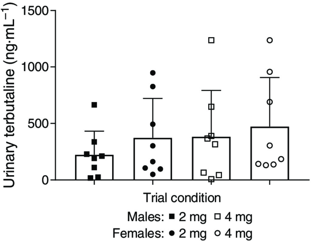 The Effects of Inhaled Terbutaline on 3-km Running Time
