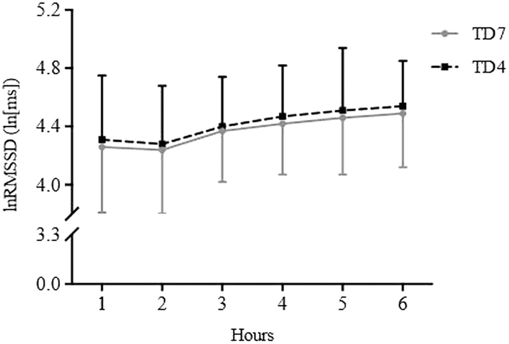 Does Night Training Load Affect Sleep Patterns and Nocturnal Cardiac