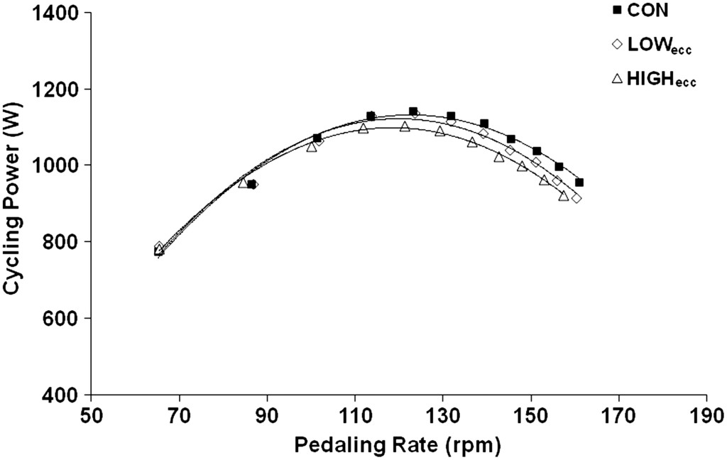 Noncircular Chainrings Do Not Influence Maximum Cycling Power in