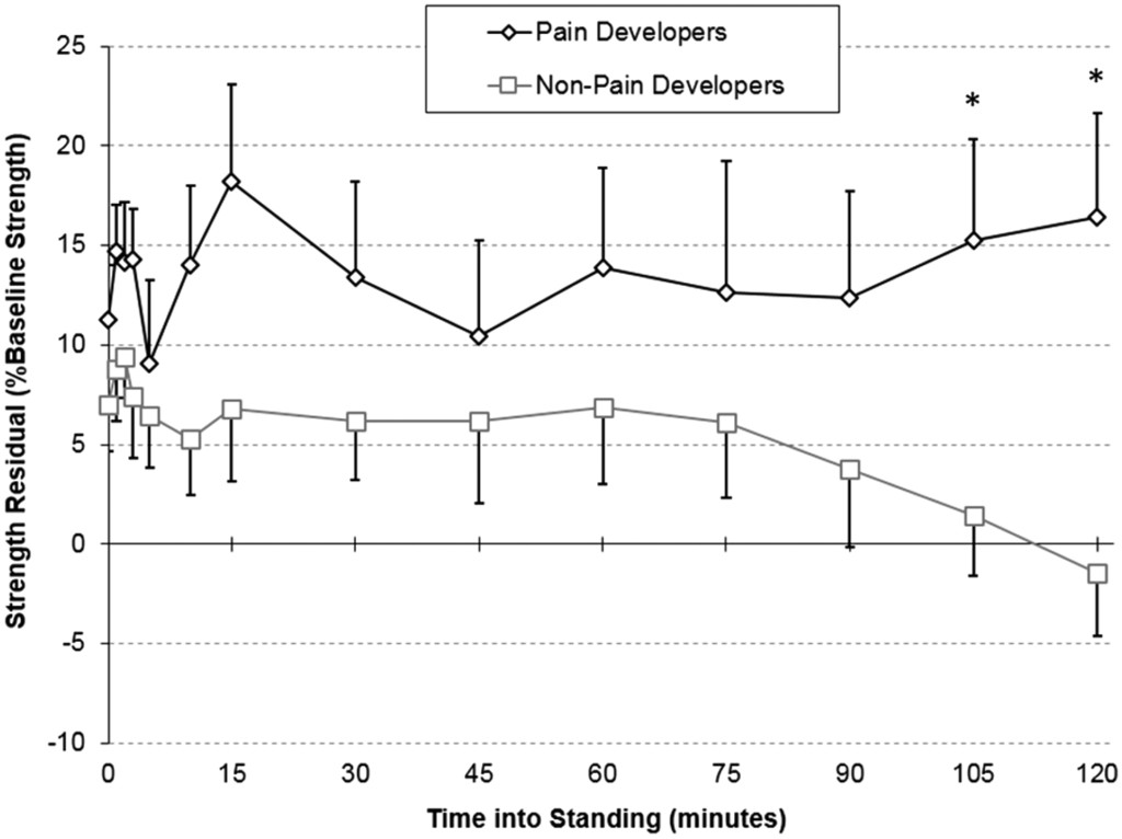 Hip Abductor Fatigability and Recovery Are Related to the
