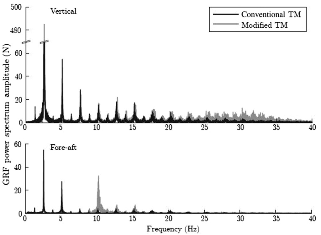 Design and Validation of an Instrumented Uneven Terrain Treadmill in
