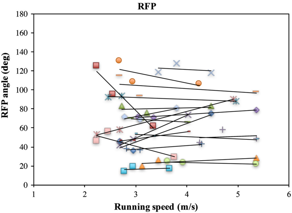 Upper Trunk–Pelvis Coordination During Running Using the Continuous