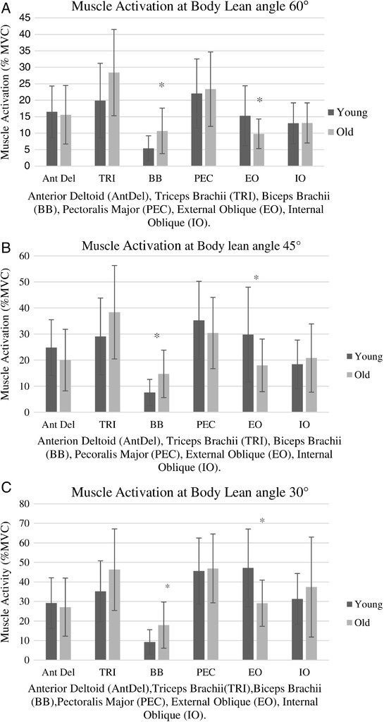 Female Age-Related Differences in Biomechanics and Muscle