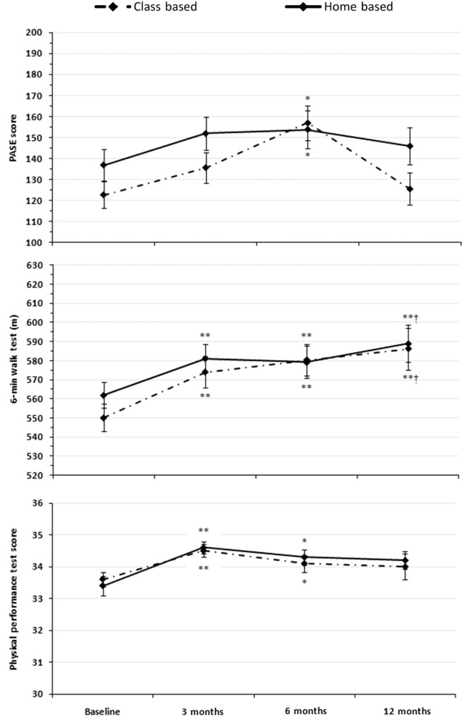 Comparing Class-Based and Home-Based Exercise for Older