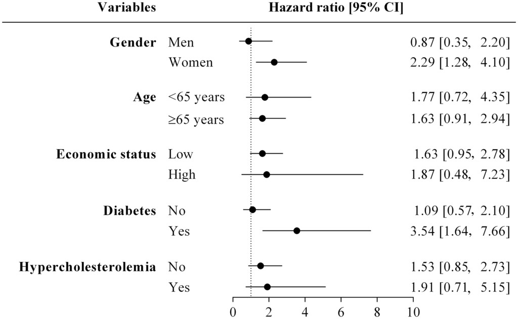 Association of TV Viewing and All-Cause Mortality in Older Adults