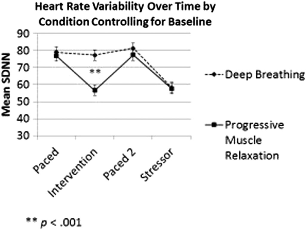 Positive Effects of Diaphragmatic Breathing on Physiological