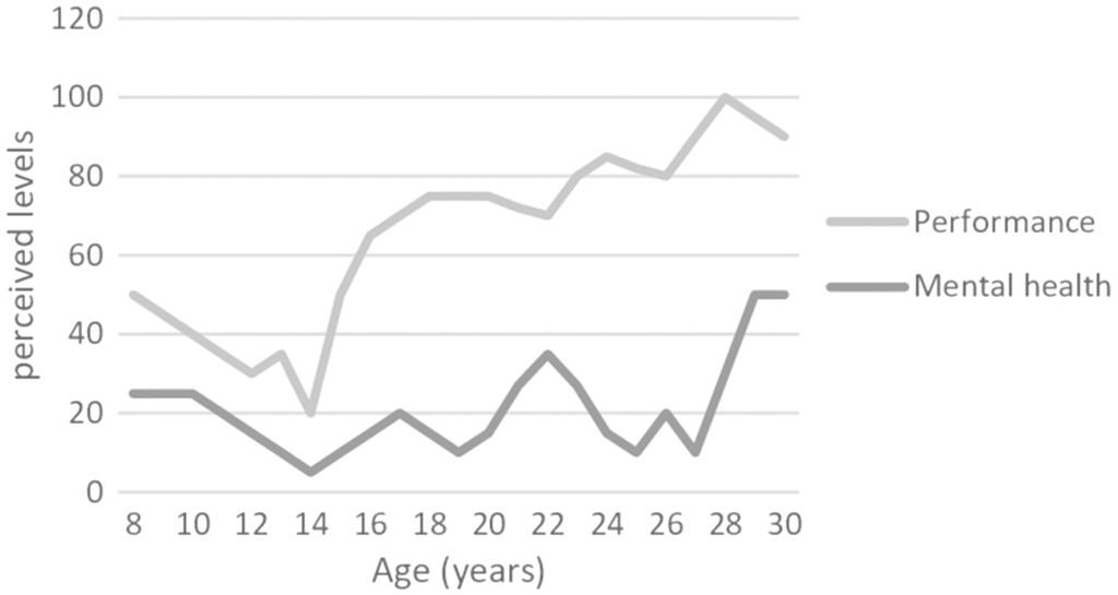 Elite Athletes Coping With Depression: A Qualitative Study