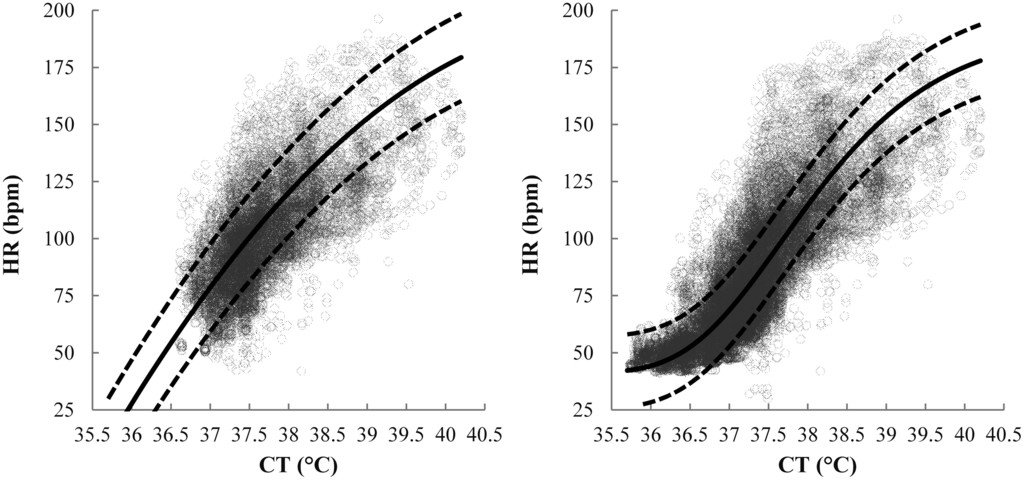 Estimating Resting Core Temperature Using Heart Rate in