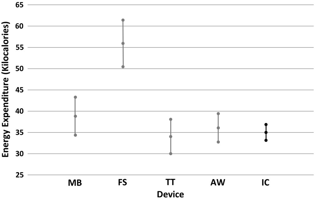 Accuracy of Commercially Available Smartwatches in Assessing