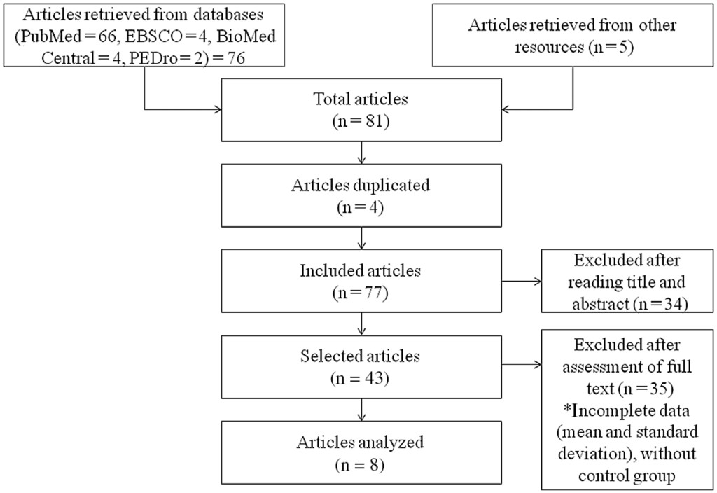 Effect of Exercise on Inflammatory Profile of Older Persons