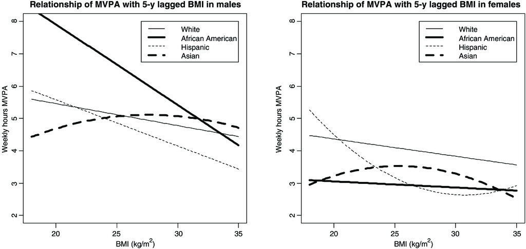 Developmental Trends and Determinants of Physical Activity