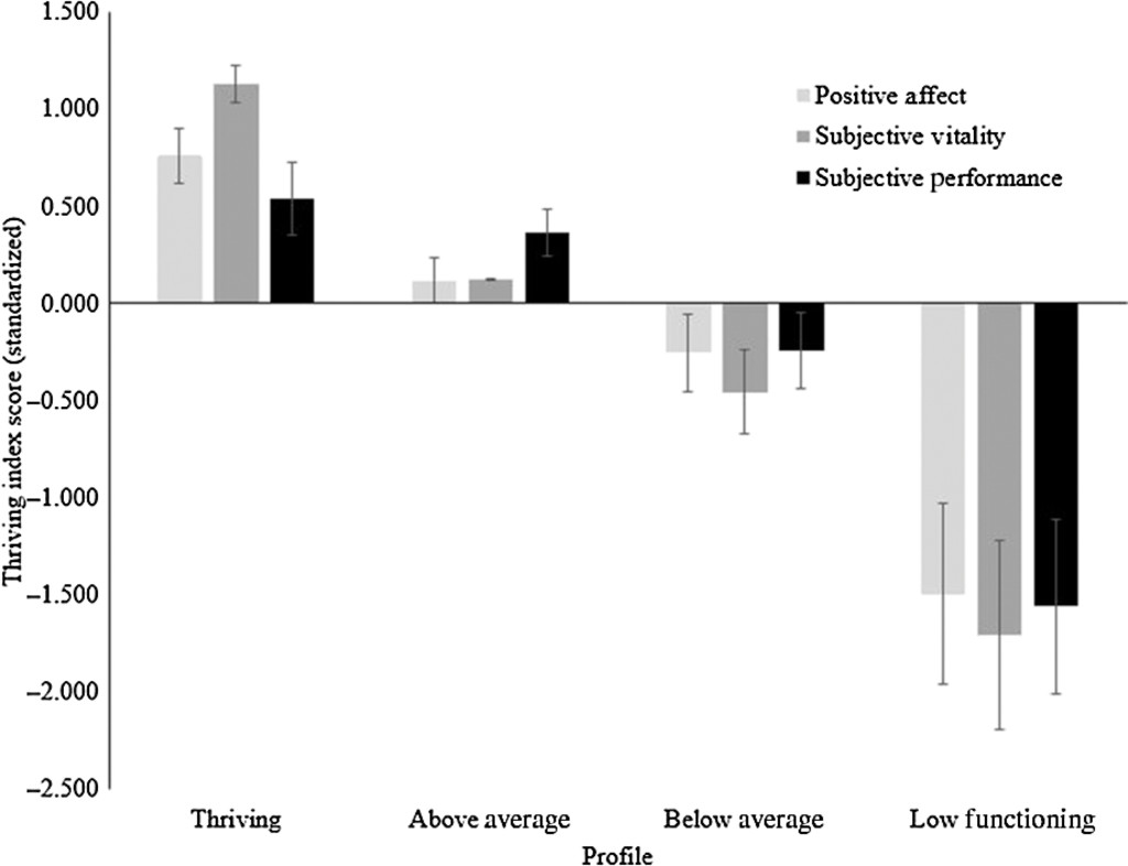 Thriving on Pressure: A Factor Mixture Analysis of Sport