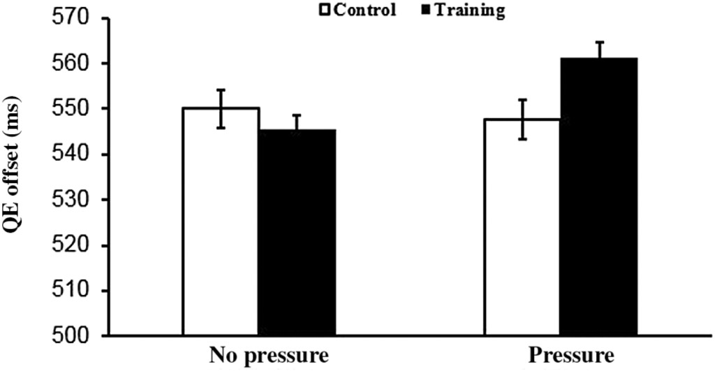 Adaptive Working Memory Training Reduces the Negative Impact