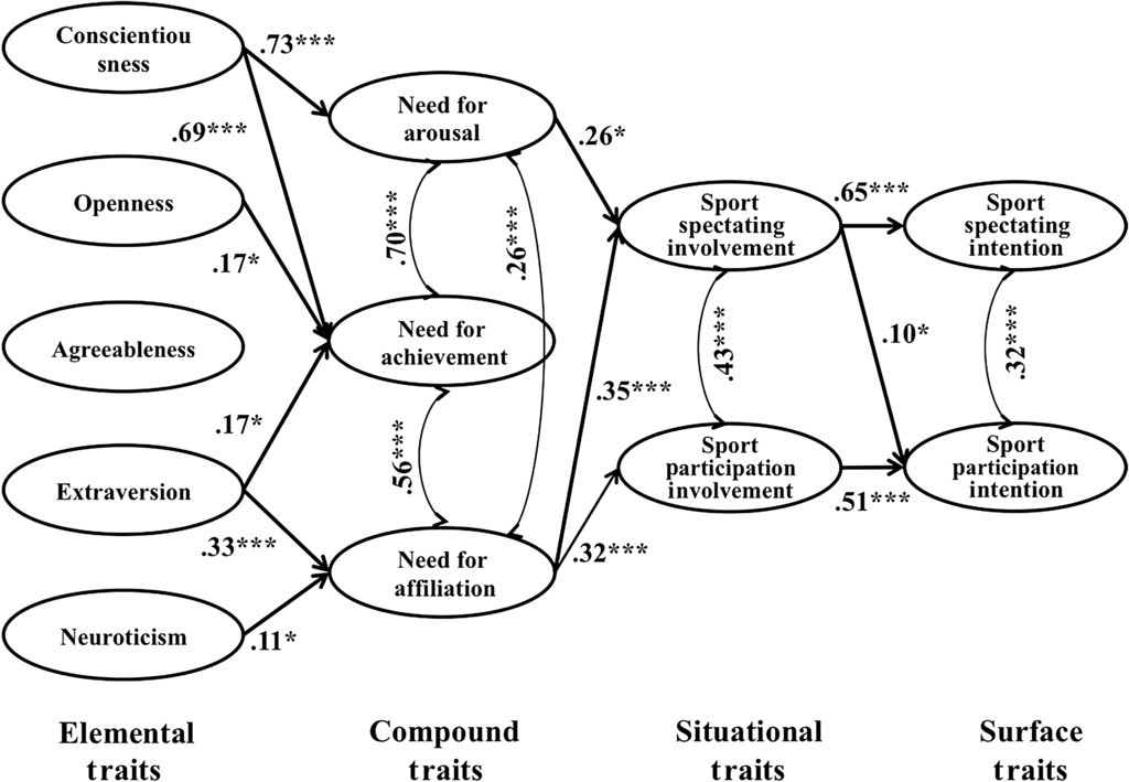 A Hierarchical Approach For Predicting Sport Consumption