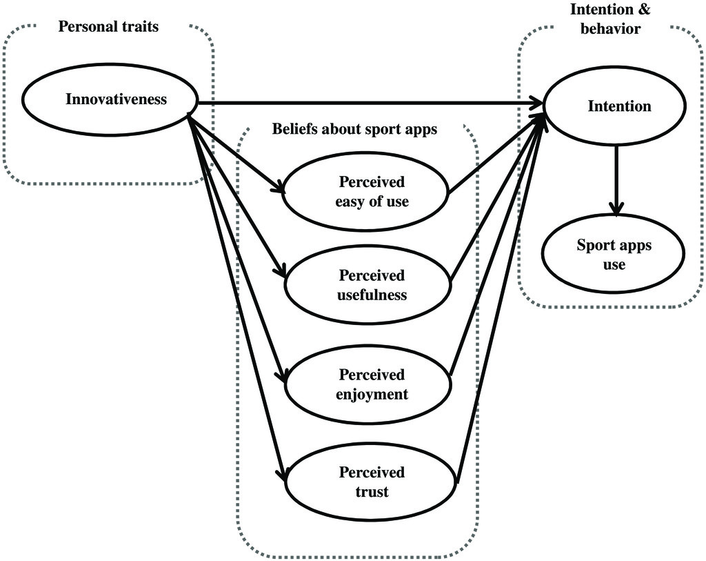 The Effects of Consumer Innovativeness on Sport Team ... on
