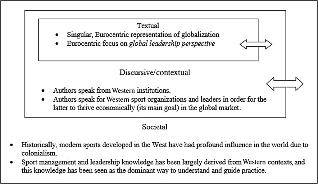 A Postcolonial Reading of Representations of Non-Western