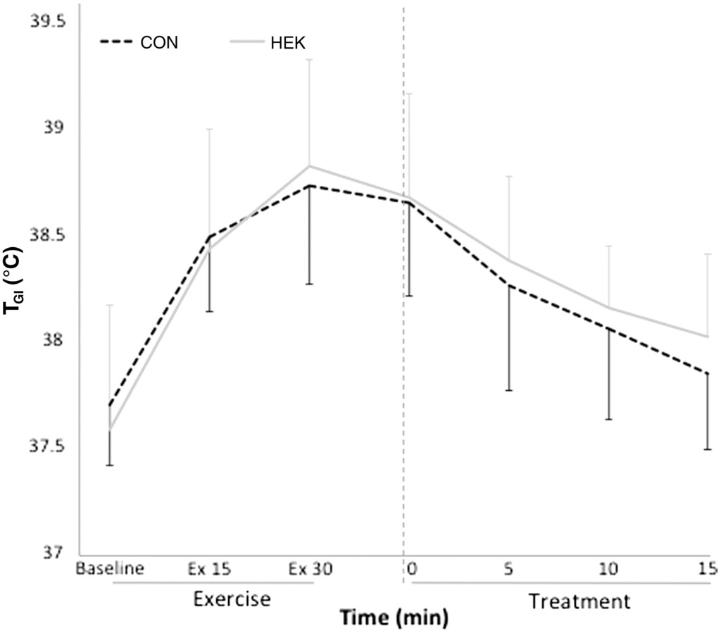 Effect of a Cooling Kit on Physiology and Performance
