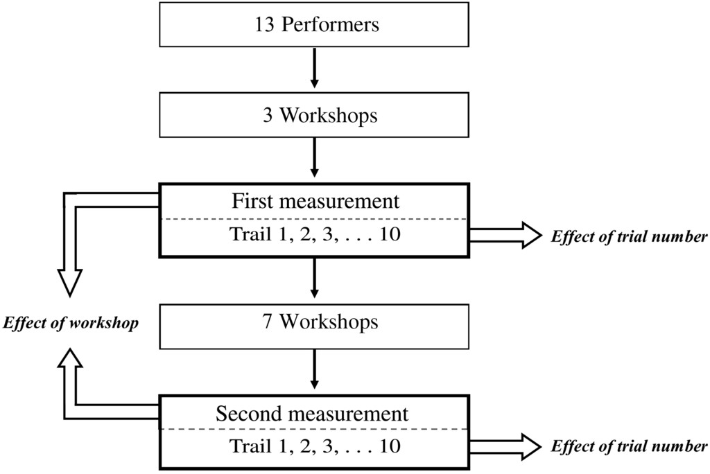 Unravelling Motor Learning Processes In Theater Performers
