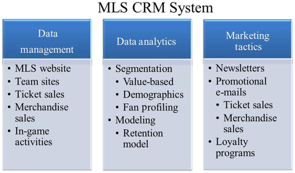 Analytics in Sport Marketing in: Sport Management Education Journal