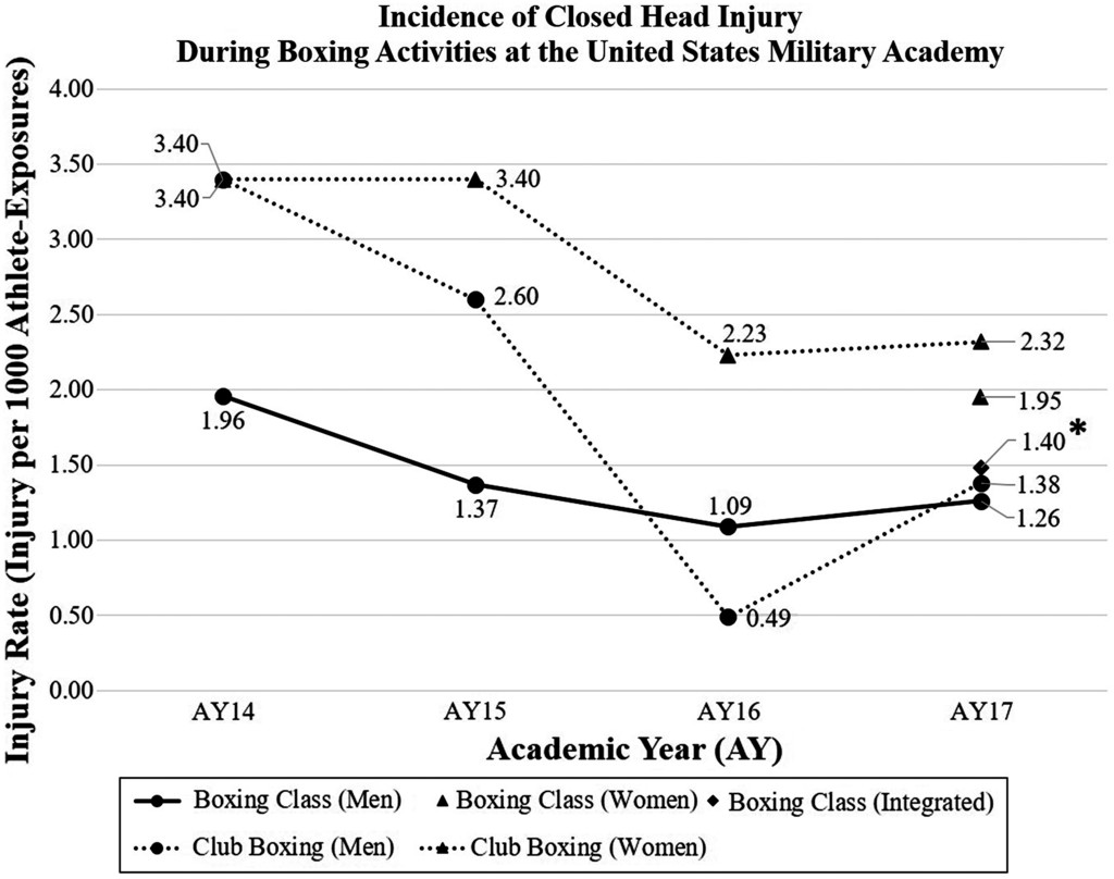 Gender Integration in Collegiate Combative Physical